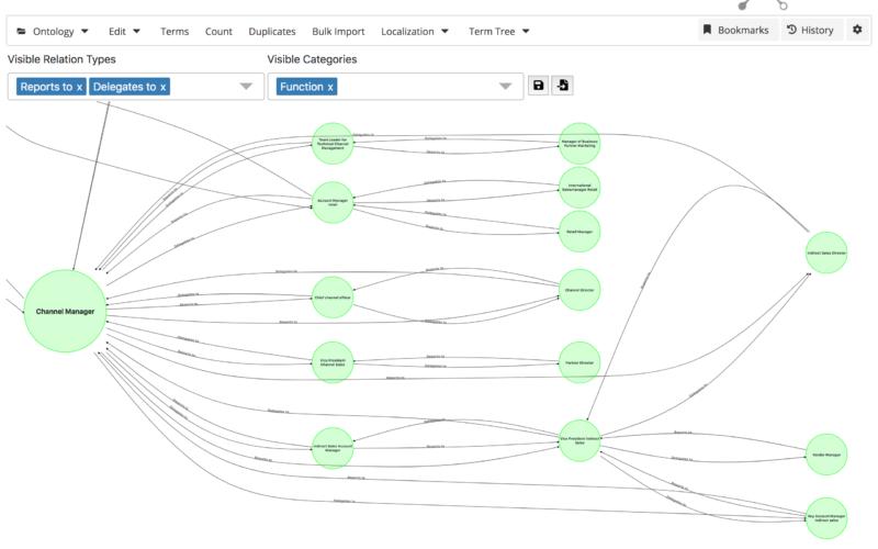 visualisation ontology actonomy