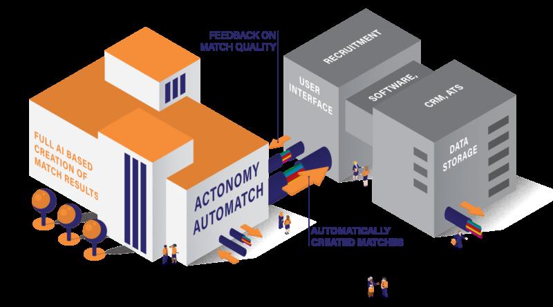 actonomy's automatch up close